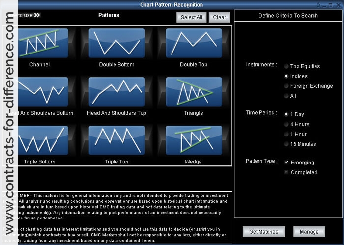 CMC Markets Charting Pattern Recognition Tool