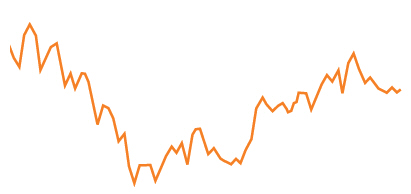 Price Line Chart