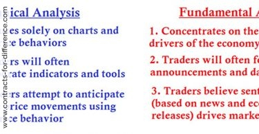 Technicals vs Fundamental Analysis
