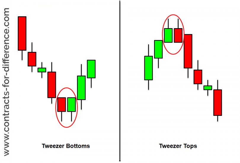 Tweezers Pattern