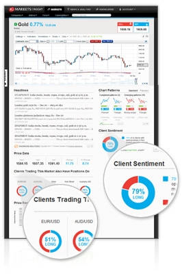 See the bigger picture with Market Sentiment Indicators