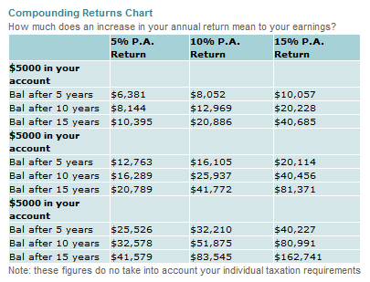 Compounding Returns