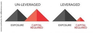 Advantages of CFDs