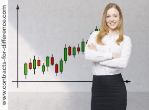 Trading on the Stock Market