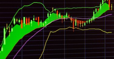 Using Bollinger Bands as an Indicator