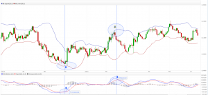 How to Trade Bollinger Bands