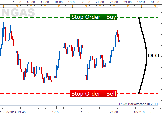 OCO Order Setting Up a Breakout Trade On Natural Gas CFD
