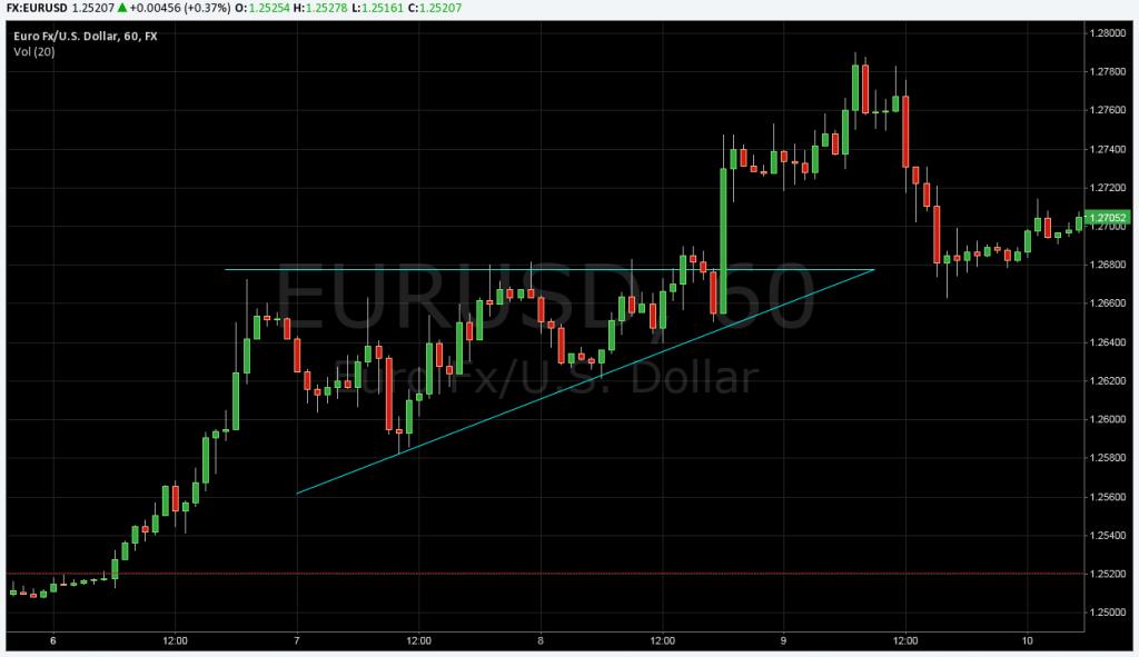 Trading Chart Pattern
