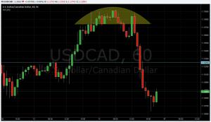 Trading using Chart Patterns