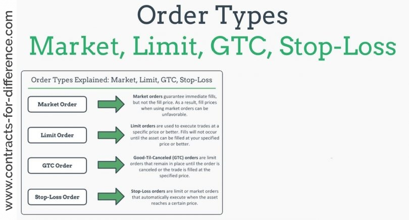 What is a Limit Order?