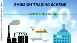 Trading Carbon Emissions