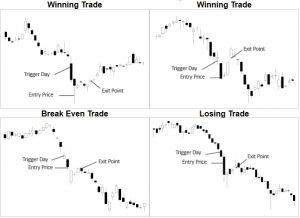 Mean Reversal Strategy