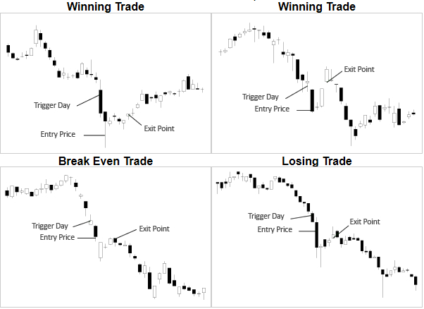 Mean Reversion Trading Strategy | Contracts-For-Difference com