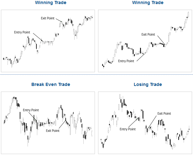 Rotational Trading Strategy
