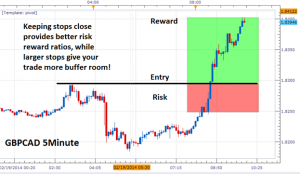 Scalping with CFDs