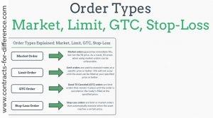Stop Order Types