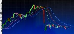Trending Markets Strategies