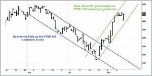 Dow vs FTSE