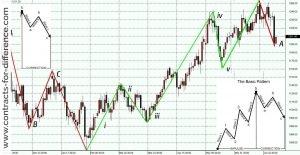 Elliot Wave Technical Analysis