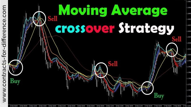 Moving Average Crossover Trading Strategy