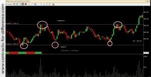 Trading using Pivot Points