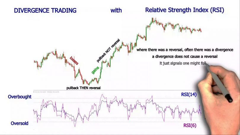Relative Strength Index Indicator