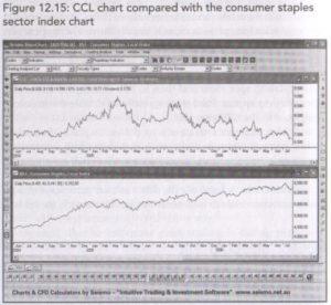 Trading Sectors
