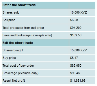 Example of a Short Trade