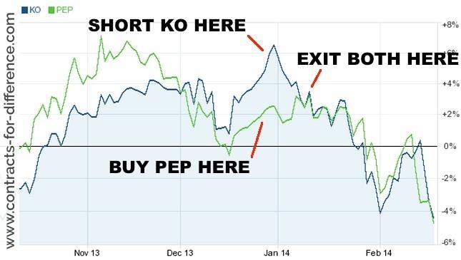 Trading Pairs