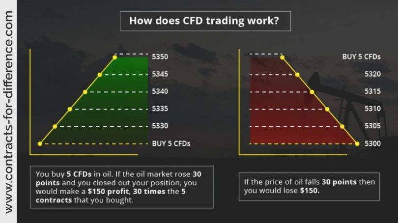 CFDs Trading Examples