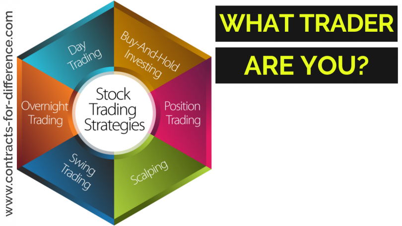What Trader Are You?