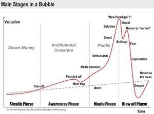 Stages of a Bubble