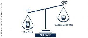 CFDs, Stamp Duty and Capital Gains