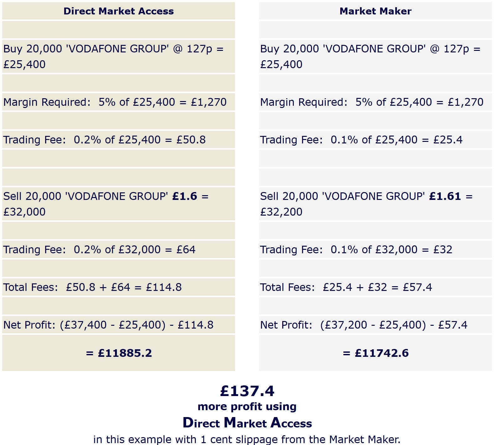 DMA vs Market Maker