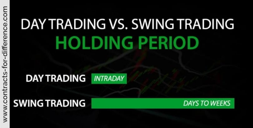 CFD Trading Holding Periods