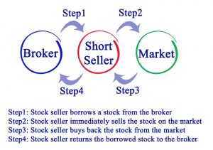 Borrowing and Lending Shares for Short Selling