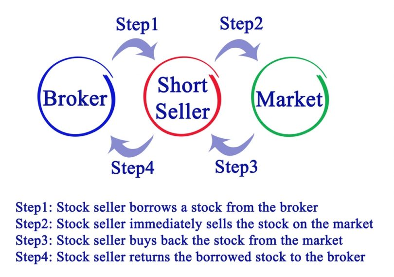 Shorting the Markets