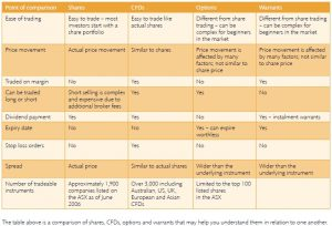 Shares vs CFDs vs Options vs Warrants