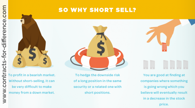 Why Short Sell?