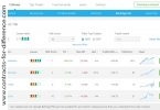 Ayondo Trading Platform