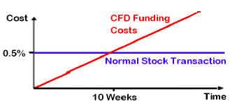 CFDs Costs