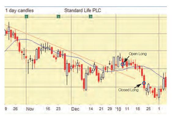 Long CFD Trade